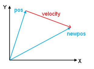 Writing a game in python with pygame part i eli benderskys website the difference between two vectors is the velocity displacement vector in other words adding the velocity vector to the original position vector yields ccuart Choice Image