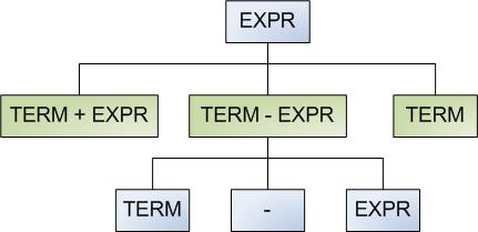 Generating random sentences from a context free grammar