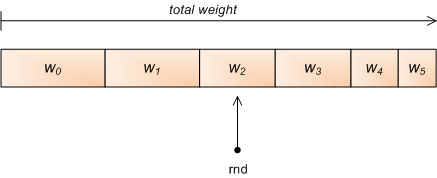 Weighted random generation in Python - Eli Bendersky's website