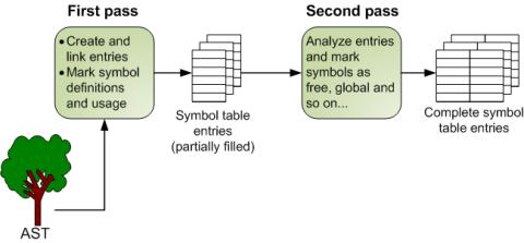 Python internals: Symbol tables, part 2 - Eli Bendersky's