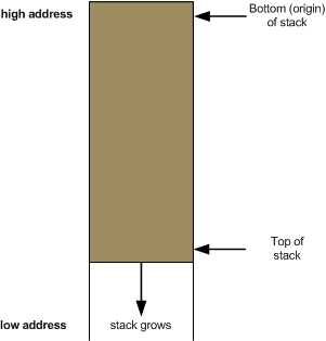 Image result for stack lower memory addr