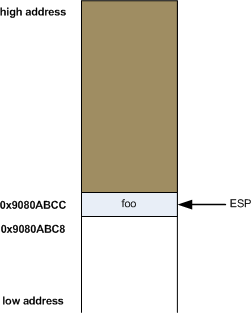 Where the top of the stack is on x86 - Eli Bendersky's website
