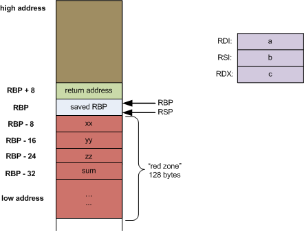Stack Frame Layout On X86 64 Eli Benderskys Website