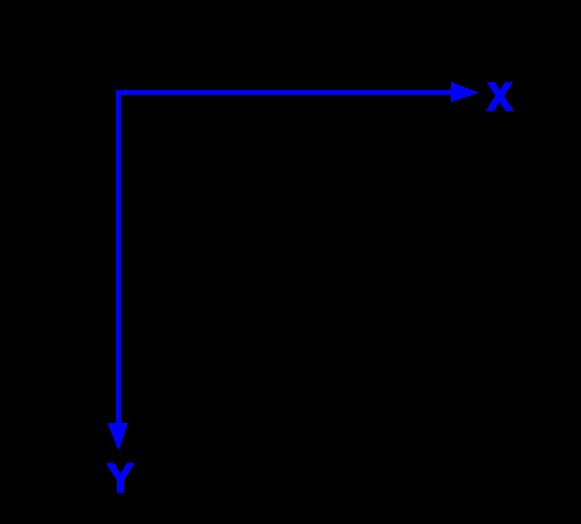 Meshgrids and disambiguating rows and columns from Cartesian