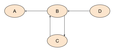 ABCD graph with inverted nodes