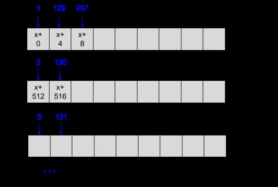 Column access pattern