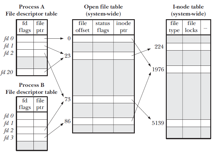 File descriptor diagram