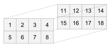 Numeric 3D array