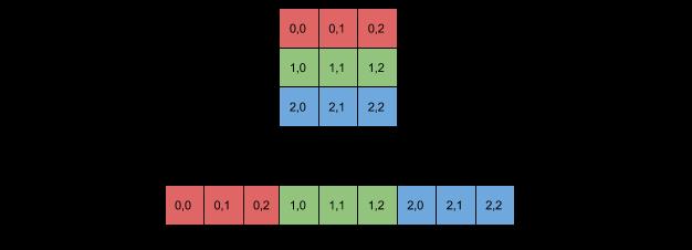 Row major 2D
