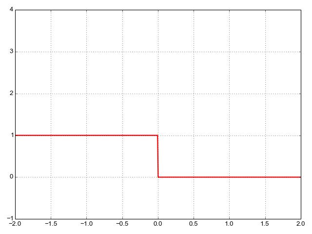 0/1 loss for binary classification