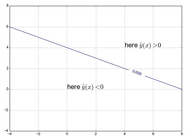 Line for binary classification