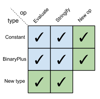 Expression problem matrix in Clojure