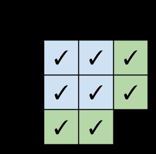 Expression problem matrix in Clojure