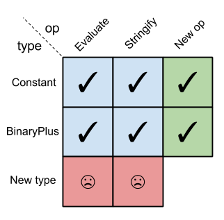 FP expression problem matrix