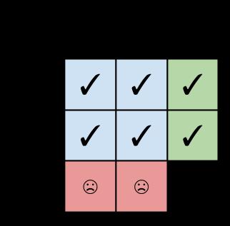 FP expression problem matrix