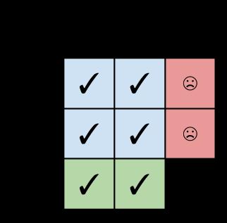 OOP expression problem matrix