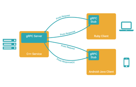 gRPC diagram from www.grpc.io
