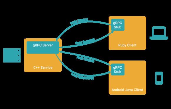 gRPC sample in C++ and Python - Eli Bendersky's website