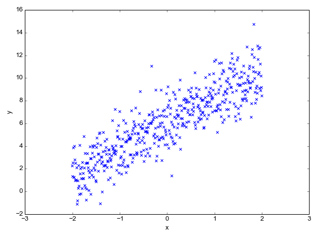 Linear regression input data