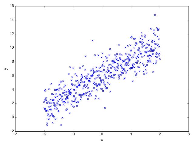 Linear regression - Eli Bendersky's website
