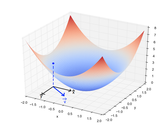 3D parabola with direction vector markers
