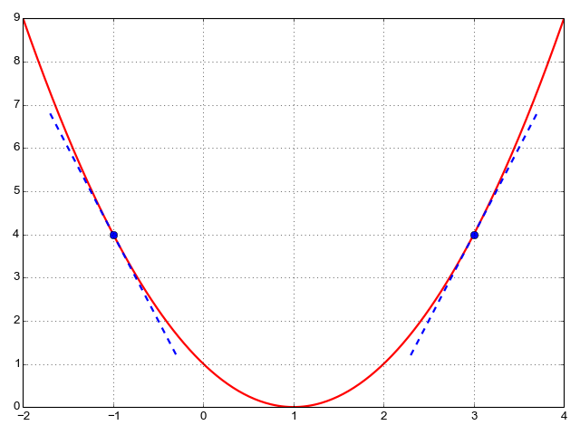 Plot of parabola with tangent lines