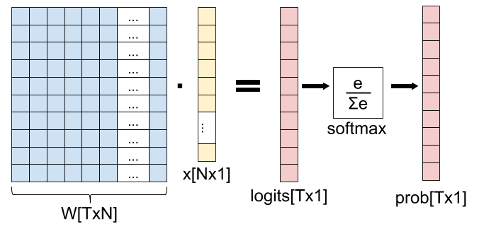 Generic softmax layer diagram