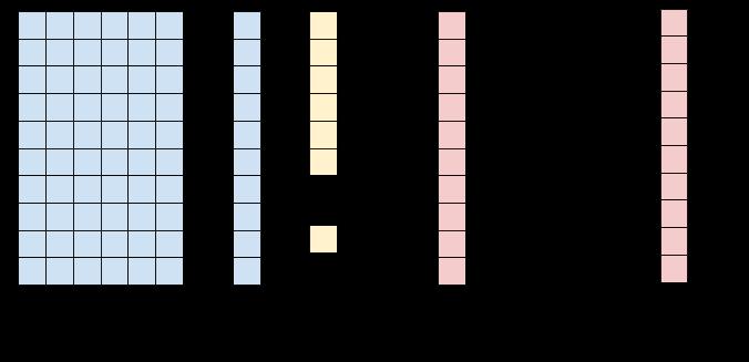 Generic softmax layer diagram