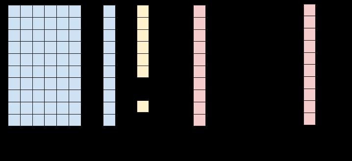 Model of softmax logistic regression