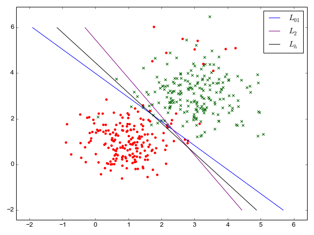 Synthetic data for binary classification with all losses