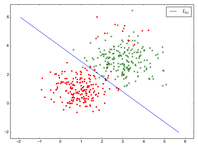 Synthetic data for binary classification with only 0/1 loss