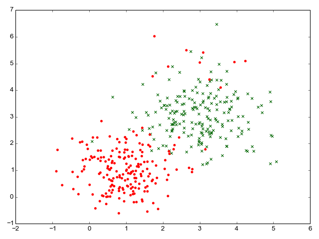 Synthetic data for binary classification