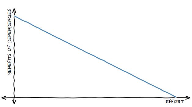 benefits vs. effort plot
