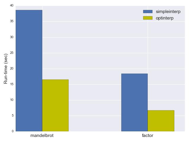 BF interpreter runtime plot