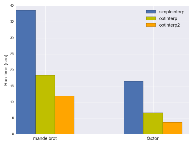 BF interpreter runtime plot with opt2