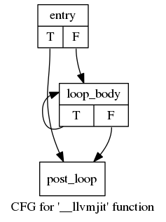 CFG for function with one loop