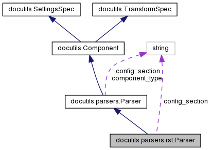 A class diagram for docutils parser