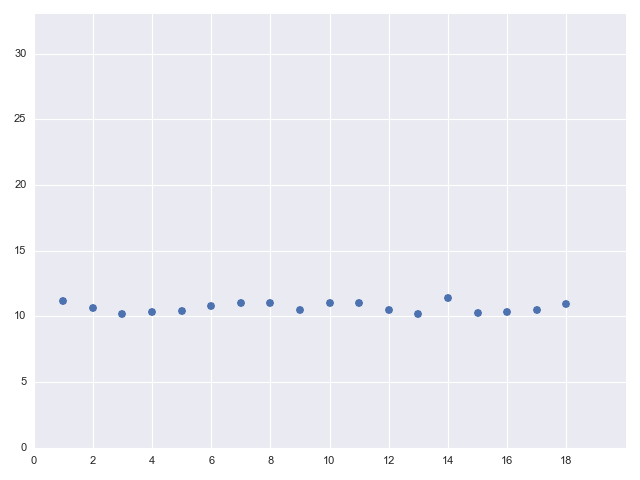 Runtime of launching threads with sleeps