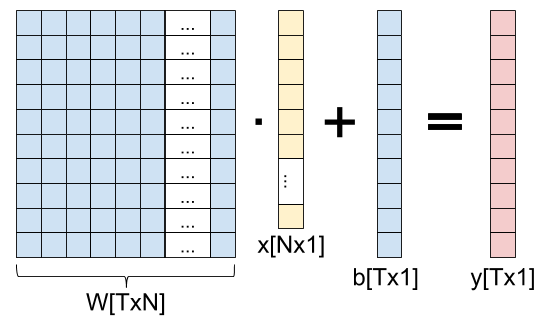 Diagram of a fully connected layer