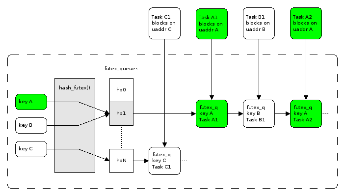 Futex implementation diagram from LWN