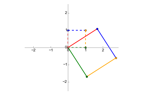 Unit vectors transformed with rotation and stretch