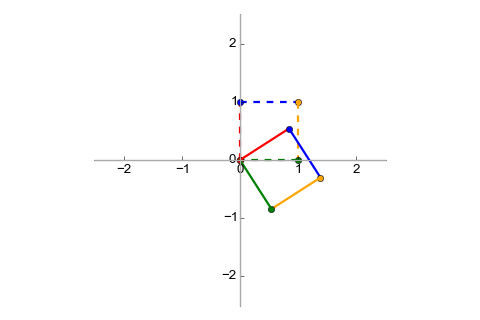 Unit vectors trasformed with rotation by one radian