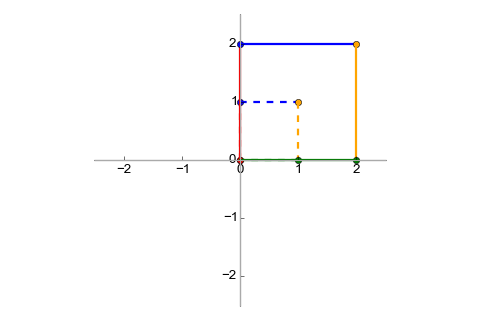 Unit vectors trasformed with 2x stretch