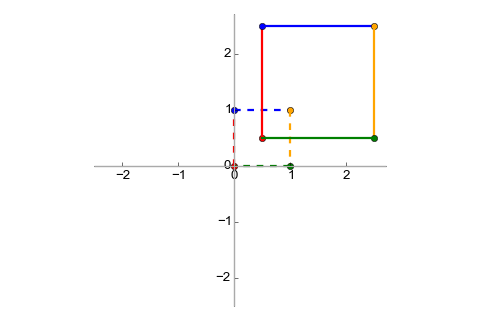 Unit vectors translated and stretched