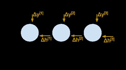 Unrolled RNN diagram with gradient flow arrows shown
