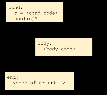 CFG for until nodes