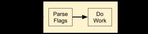 Diagram of program parsing command-line flags
