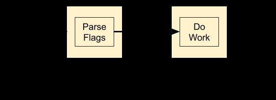 Program parsing command-line flags split into stages
