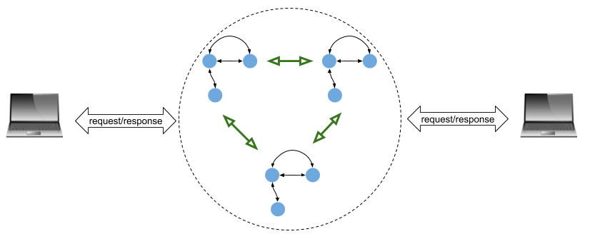 Replicated state machine with two clients