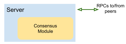 Architecture of a consensus module embedded into a server